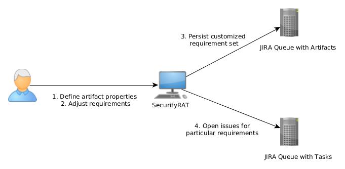 OWASP SecurityRAT