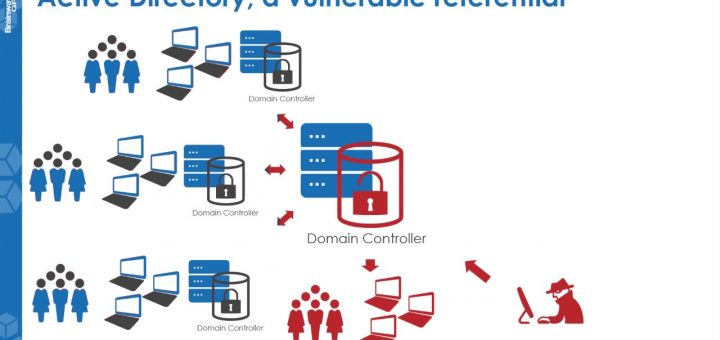 vulnerable active directory