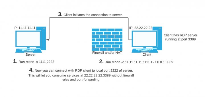 creating reverse connections