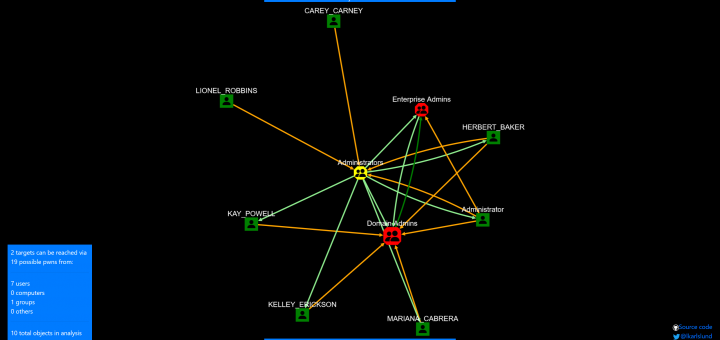 Active Directory ACL Visualizer